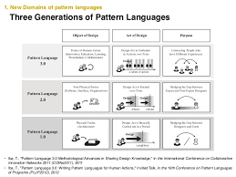 Pattern Language