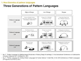 Pattern Language Classy Pattern Language 4848 And Fundamental Behavioral Properties Takashi I