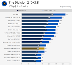 Gpu Compare Chart Geforce Gtx 1660 Tested 33 Game Benchmark Feat The