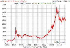 Gold Chart 20 Years Why Gold Could Rise For The Next 10 Years