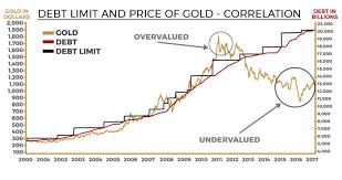 Debt Chart Gold And National Debt Chart Advantage Gold