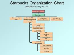 starbucks organizational chart case starbucks  starbucks org chart case 2 1 starbucks coffee research papers