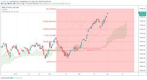 Downtrend Play For Nse Nifty By Fundsfusion Tradingview India
