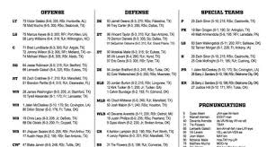 A Few Thoughts On The 2016 Oklahoma State Depth Chart