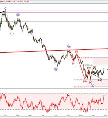 Bullish Elliott Wave Pattern Pulls Us Dollar Index To 3
