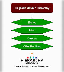 Catholic Hierarchy Org Chart Anglican Church Hierarchy Anglican Church Hierarchy Structure