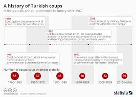 Prime History Chart Chart A History Of Turkish Coups Statista