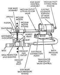 98 neon egr valve diagram wiring diagram sch 98 neon egr valve diagram wiring diagram expert 98 neon egr valve diagram