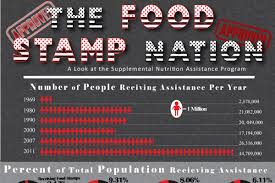 Alabama Food Stamp Chart 15 Welfare Statistics By Race State And Payment