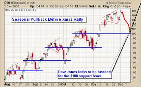 Tis The Season To Trade The Seasonal Charts Dow Gold