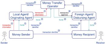 Payment Systems Payment Systems Systems Payment Payment Payment Systems Systems
