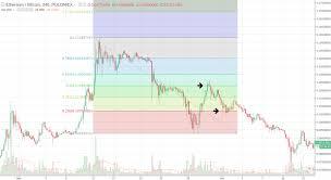 Fibonacci Retracement Levels Bitcoin And Altcoin Trading