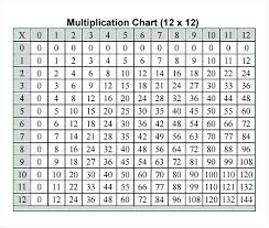 Printable Multiplication Chart To 12 Multipucation Chart Zain Clean Com