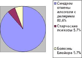 Дипломная работа Работа фельдшера скорой помощи ru ВСЕГО 35