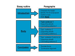 essay outline writing format and templates edu essay