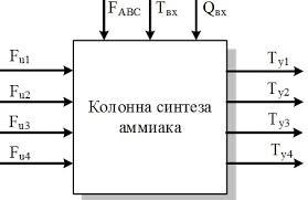 Реферат Кутепов Денис Владимирович Спроектировать систему  Рисунок Представление четырехполочной колонны синтеза аммиака как объекта управления