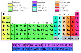 there are innumerable periodic table sites on the web as with other references one periodic table may not be able to provide you with all of the