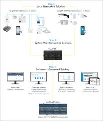Smart Lighting Control Panel Nlight Lighting Controls Platform Acuity Brands