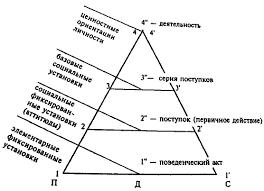 Роль детства в процессе социализации личности Курсовая работа Социализация личности Л С Выготский Приложение 2 Факторы социализации