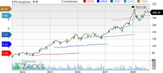 Home Depot HD Stock Sheds 40% Ahead Of Earnings What To Expect Awesome Home Depot Stock Quote