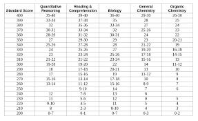 Standard Score Percentile Conversion Chart Www