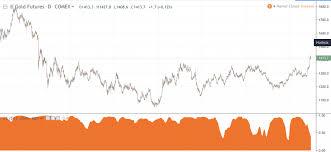 Gold Silver Correlation Chart Gold Silver Spread Tradimo News