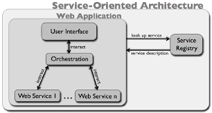 What Is Service Oriented Architecture A Service Oriented Architecture Including A Web Application And Web