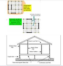 shear wall. shear walls should be located on each level of the structure including crawl space. to form an effective box structure, equal length wall