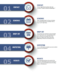 Process Steps Automotive Service Process Auto Inspection In Seattle High Road Auto