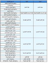 تنسيق ومصاريف جامعة المنصورة الجديدة