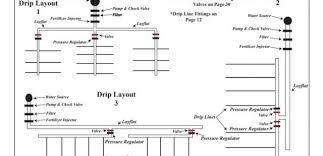 Drip Chart Charts Layouts Rain Flo Irrigation