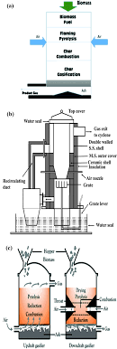 Gasifier Burner Design An Overview Of Advances In Biomass Gasification Energy