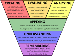Simplified Blooms Taxonomy Visual