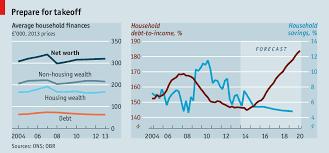 How To Forecast Balance Sheet The Balance Sheet Boom Household Wealth