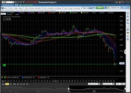 Chesapeake Stock Chart Why I Bought Chesapeake Energy At 2 90 Chesapeake Energy