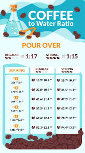 Pour Over Coffee Ratio Chart Coffee To Water Ratio Make The Perfect Cup With These