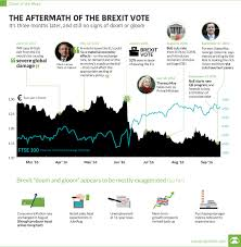 Brexit Stock Market Crash Chart Chart The Aftermath Of The Brexit Vote