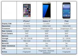 Pixel Vs Galaxy S7 Vs Iphone 7 Chart