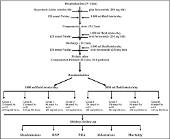Flow Chart Of Study Design And Patient Selection Download