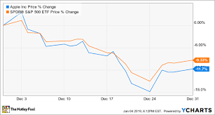 Apple Stock Value Chart Why Apple Stock Dropped 12 In December The Motley Fool