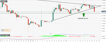 Btg Price Chart Bitcoin Gold Technical Analysis Btg Usd Gets Walloped By