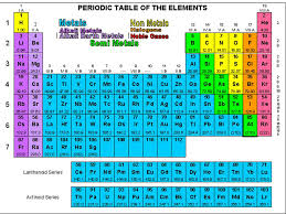 PERIODIC TABLE. Dmitri Mendeleev  Russian chemist / school ...