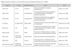 en la tabla 2 se resumen algunos de los trabajos en peces y su efecto sobre ponentes inmunes la tabla 3 presenta trabajos del uso binado de lps