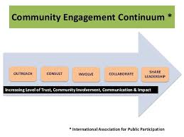 Understanding Community Engagement An Outsider Turned
