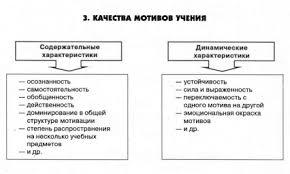 ФИЗИЧЕСКИЕ КАЧЕСТВА это что такое ФИЗИЧЕСКИЕ КАЧЕСТВА определение  Качества мотивов учения
