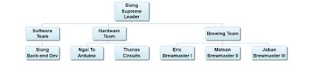 Google Docs Hierarchy Chart How To Create Dynamic Org Charts With Google Sheets And