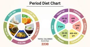 Diet Chart For Period Patient Period Diet Chart Lybrate