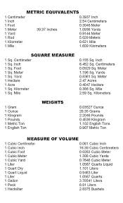 Metric Conversion Chart Metric Conversion Chart Unit