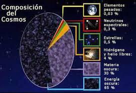 Resultado de imagen de Abundancia de elementos cósmicos