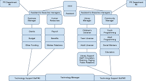 Library Org Chart A Fictional Library Org Chart Maybe Fictional Isnt The